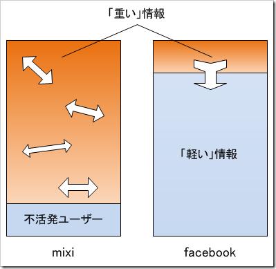 ニュースとしての行動履歴――mixiとfacebook